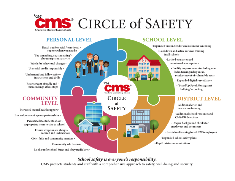 CMS Circle of Safety